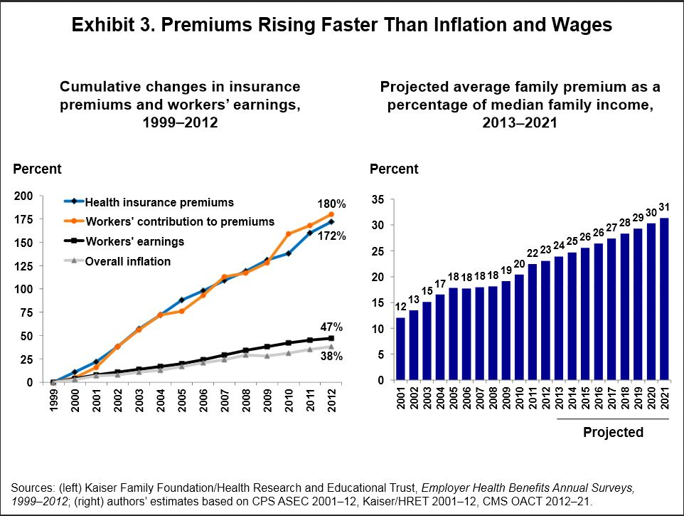 premiums-vs-inflation.jpg