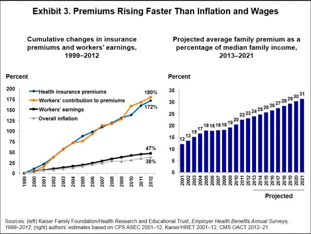 premiums vs inflation