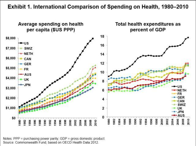 spending on health
