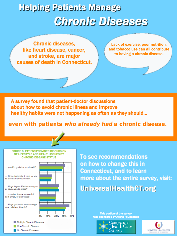 Connecticut Health Care Survey_ Doctors Chronic Diseases